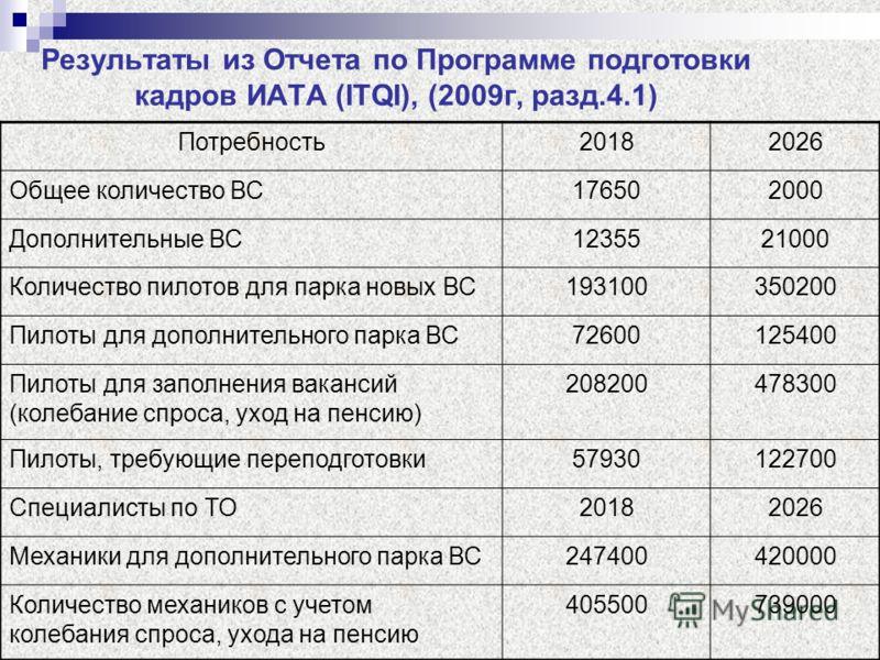 Результаты из Отчета по Программе подготовки кадров ИАТА (ITQI), (2009г, разд.4.1) Потребность20182026 Общее количество ВС176502000 Дополнительные ВС1235521000 Количество пилотов для парка новых ВС193100350200 Пилоты для дополнительного парка ВС72600