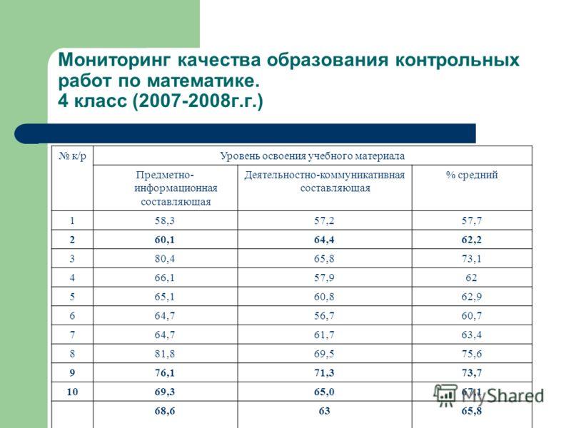 Мониторинг качества образования контрольных работ по математике. 4 класс (2007-2008г.г.) к/рУровень освоения учебного материала Предметно- информационная составляющая Деятельностно-коммуникативная составляющая % средний 158,357,257,7 260,164,462,2 38