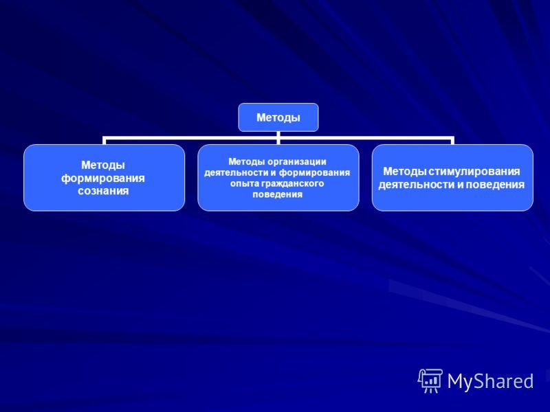 Методы формирования сознания Методы организации деятельности и формирования опыта гражданского поведения Методы стимулирования деятельности и поведения