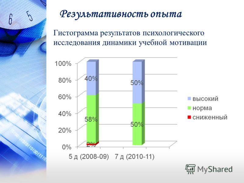 Результативность опыта Гистограмма результатов психологического исследования динамики учебной мотивации