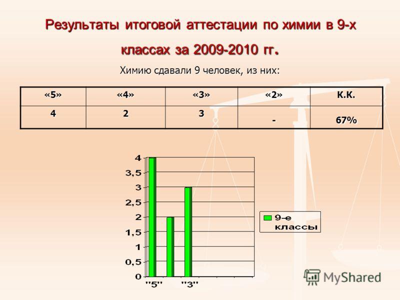 Результаты итоговой аттестации по химии в 9-х классах за 2009-2010 гг. Химию сдавали 9 человек, из них: «5»«4»«3»«2»К.К. 423- 67%