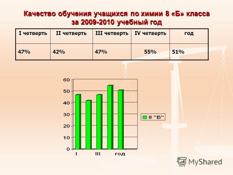 Качество обучения учащихся по химии 8 «Б» класса за 2009-2010 учебный год I четверть II четверть III четверть IV четверть год 47% 42% 47% 55% 51%51%51%51%