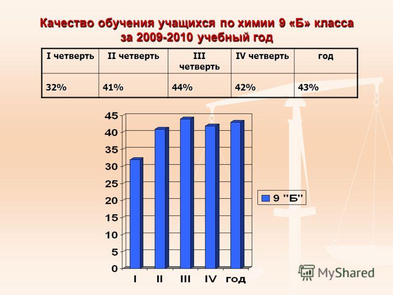 Качество обучения учащихся по химии 9 «Б» класса за 2009-2010 учебный год I четверть II четверть III четверть IV четверть год 32% 41% 44% 42% 43%