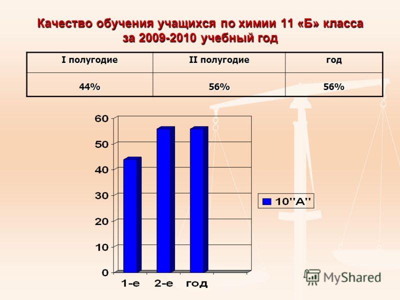 Качество обучения учащихся по химии 11 «Б» класса за 2009-2010 учебный год I полугодие II полугодие год 44% 56%