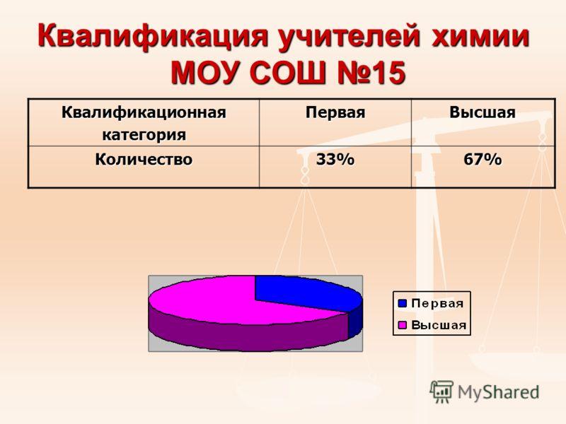 Квалификация учителей химии МОУ СОШ 15 КвалификационнаякатегорияПерваяВысшая Количество33%67%