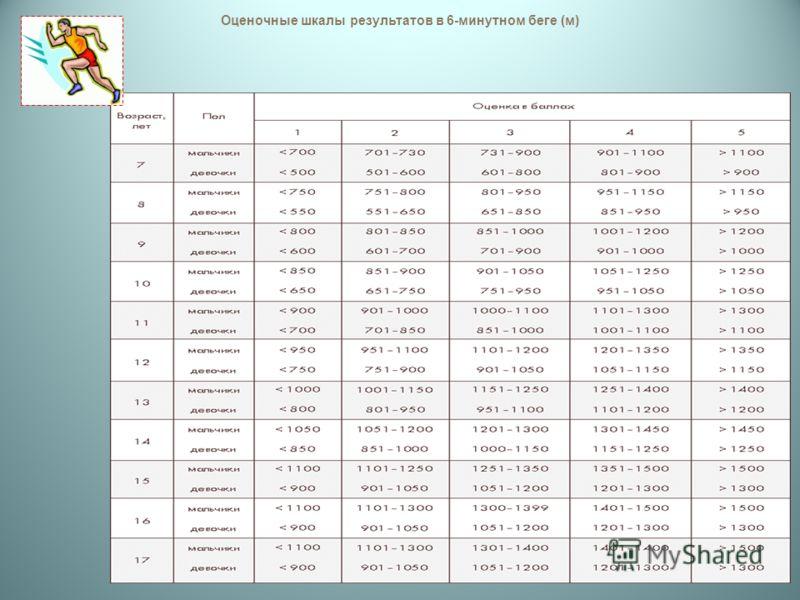 Оценочные шкалы результатов в 6-минутном беге (м)