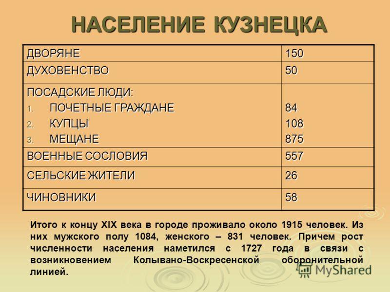 НАСЕЛЕНИЕ КУЗНЕЦКА ДВОРЯНЕ150 ДУХОВЕНСТВО50 ПОСАДСКИЕ ЛЮДИ: 1. ПОЧЕТНЫЕ ГРАЖДАНЕ 2. КУПЦЫ 3. МЕЩАНЕ 84108875 ВОЕННЫЕ СОСЛОВИЯ 557 СЕЛЬСКИЕ ЖИТЕЛИ 26 ЧИНОВНИКИ58 Итого к концу XIX века в городе проживало около 1915 человек. Из них мужского полу 1084,