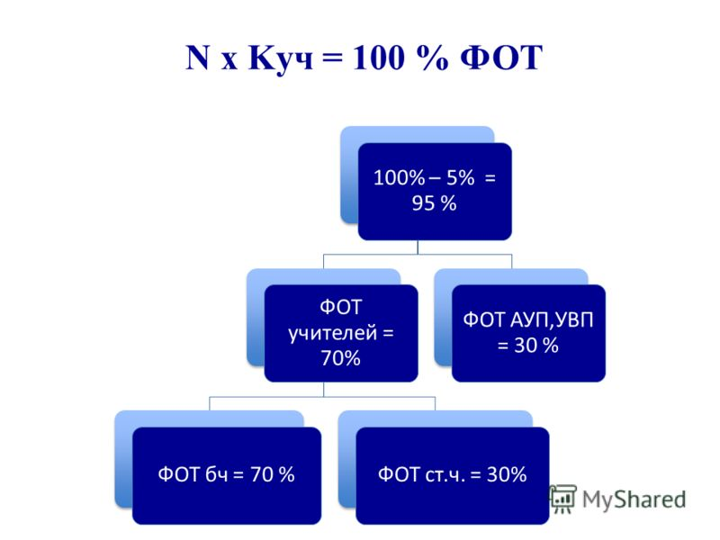 N х Kуч = 100 % ФОТ 100% – 5% = 95 % ФОТ учителей = 70% ФОТ бч = 70 %ФОТ ст.ч. = 30% ФОТ АУП,УВП = 30 %