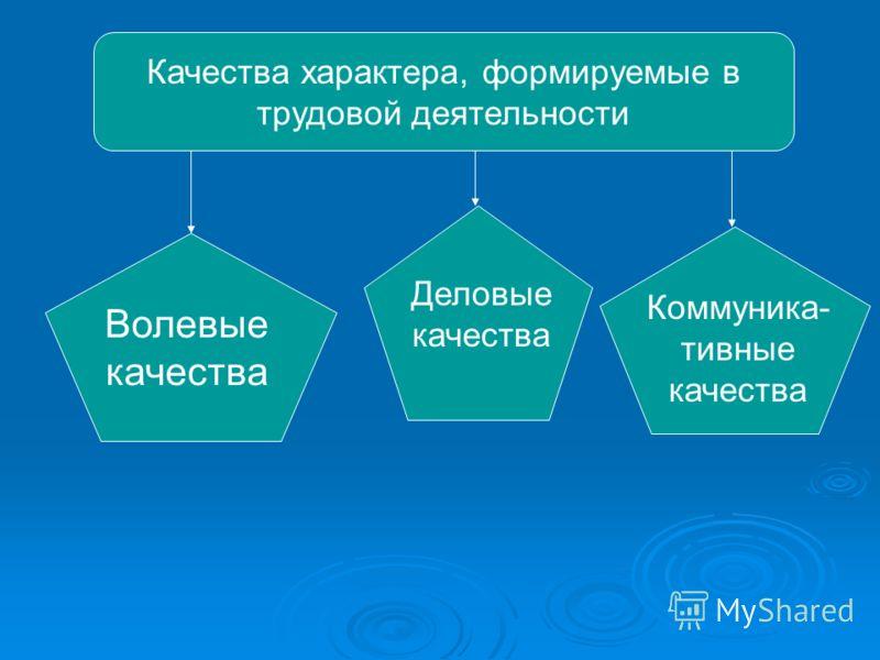 Качества характера, формируемые в трудовой деятельности Волевые качества Деловые качества Коммуника- тивные качества