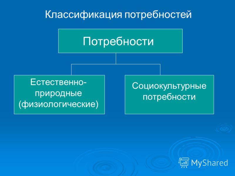 Классификация потребностей Потребности Естественно- природные (физиологические) Социокультурные потребности