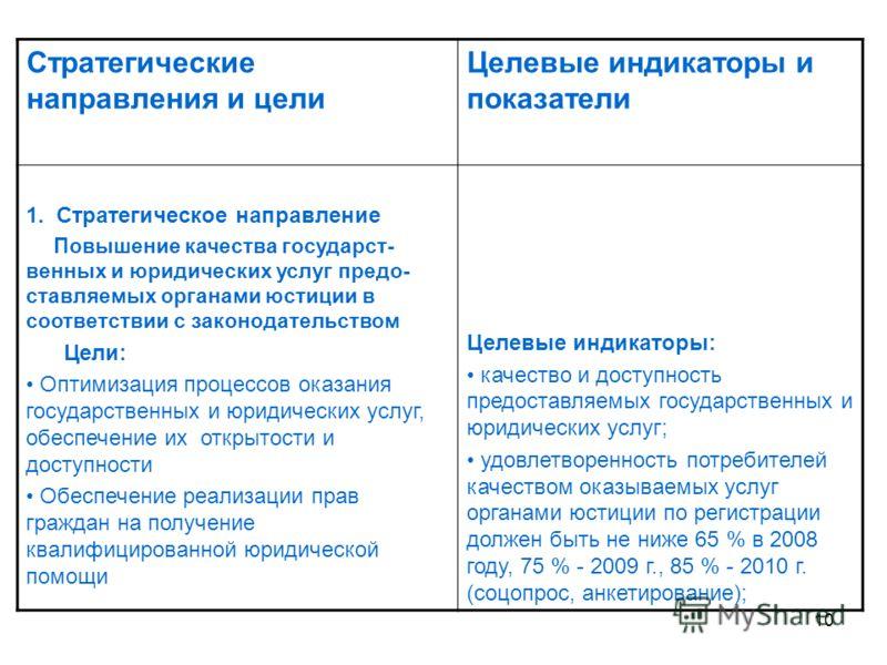 10 Стратегические направления и цели Целевые индикаторы и показатели 1. Стратегическое направление Повышение качества государст- венных и юридических услуг предо- ставляемых органами юстиции в соответствии с законодательством Цели: Оптимизация процес