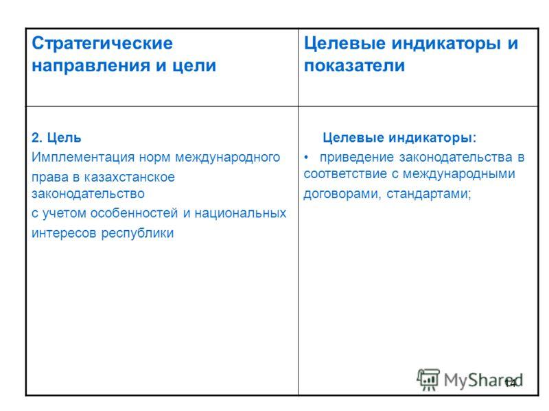14 Стратегические направления и цели Целевые индикаторы и показатели 2. Цель Имплементация норм международного права в казахстанское законодательство с учетом особенностей и национальных интересов республики Целевые индикаторы: приведение законодател