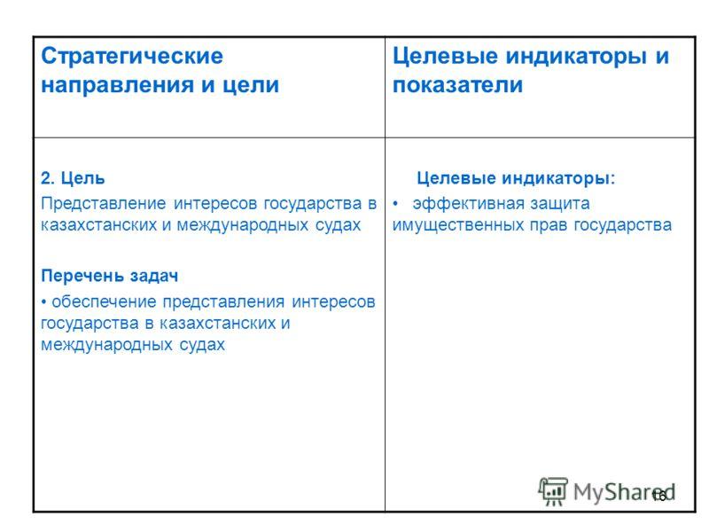 16 Стратегические направления и цели Целевые индикаторы и показатели 2. Цель Представление интересов государства в казахстанских и международных судах Перечень задач обеспечение представления интересов государства в казахстанских и международных суда