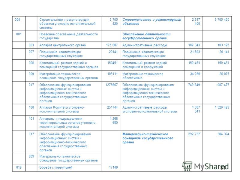 31 004 Строительство и реконструкция объектов уголовно-исполнительной системы 3 705 420 Строительство и реконструкция объектов 2 617 400 3 705 420 001 Правовое обеспечение деятельности государства Обеспечение деятельности государственного органа 001А