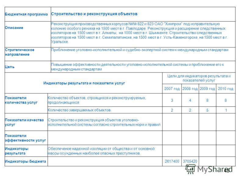 45 Бюджетная программа Строительство и реконструкция объектов Описание Реконструкция производственных корпусов 822 и 823 ОАО