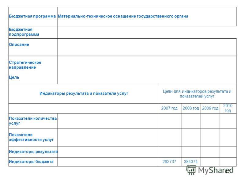 47 Бюджетная программаМатериально-техническое оснащение государственного органа Бюджетная подпрограмма Описание Стратегическое направление Цель Индикаторы результата и показатели услуг Цели для индикаторов результата и показателей услуг 2007 год2008