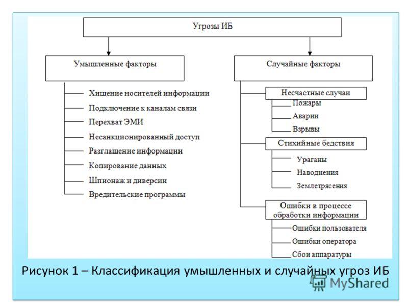 Рисунок 1 – Классификация умышленных и случайных угроз ИБ