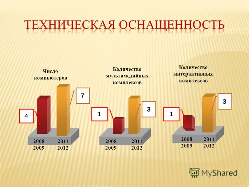Число компьютеров Количество интерактивных комплексов 2008 2009 2011 2012 4 Количество мультимедийных комплексов 1 2008 2009 2011 2012 2008 2009 2011 2012 1