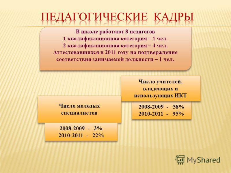 2008-2009 - 58% 2010-2011 - 95% 2008-2009 - 58% 2010-2011 - 95% Число учителей, владеющих и использующих ИКТ Число молодых специалистов Число молодых специалистов 2008-2009 - 3% 2010-2011 - 22% 2008-2009 - 3% 2010-2011 - 22% В школе работают 8 педаго