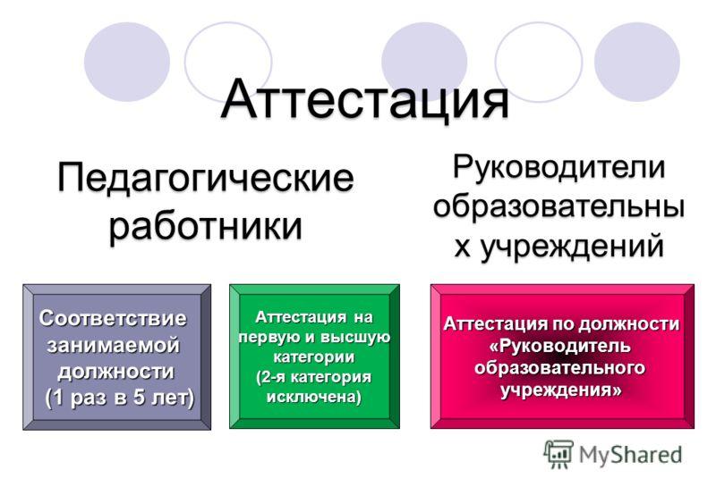 Соответствие занимаемой должности (1 раз в 5 лет) Аттестация на первую и высшую категории (2-я категория исключена) Аттестация Аттестация по должности «Руководительобразовательногоучреждения» Руководители образовательны х учреждений Педагогическиераб