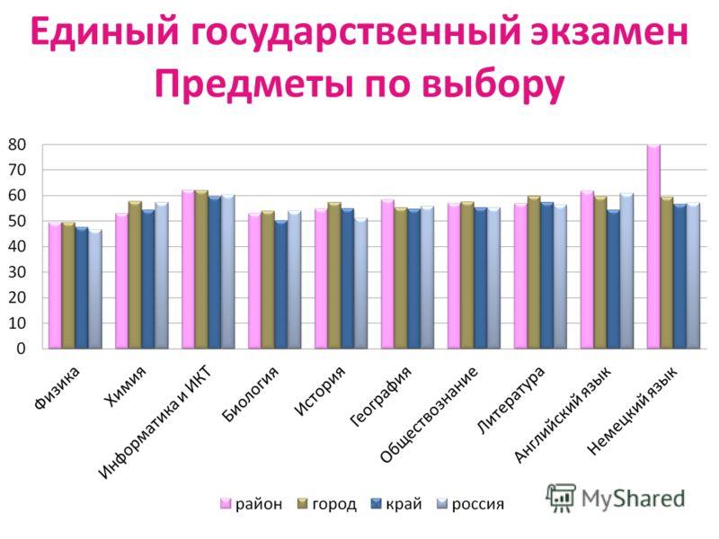 Единый государственный экзамен Предметы по выбору