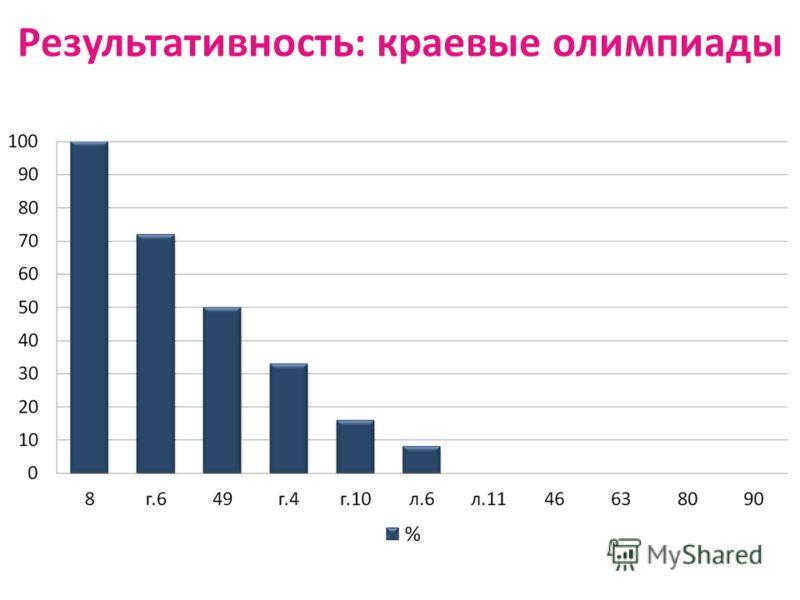 Результативность: краевые олимпиады