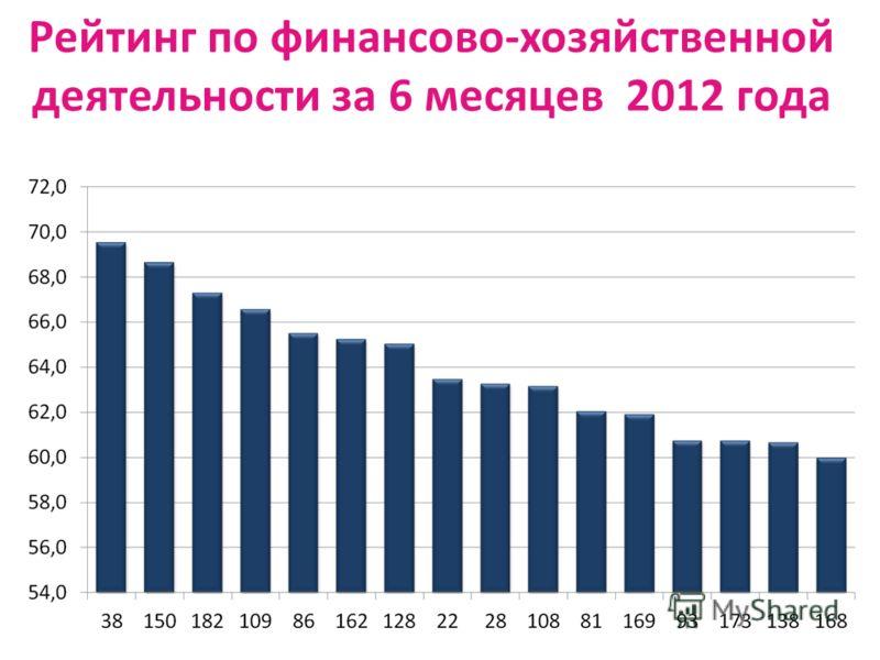 Рейтинг по финансово-хозяйственной деятельности за 6 месяцев 2012 года