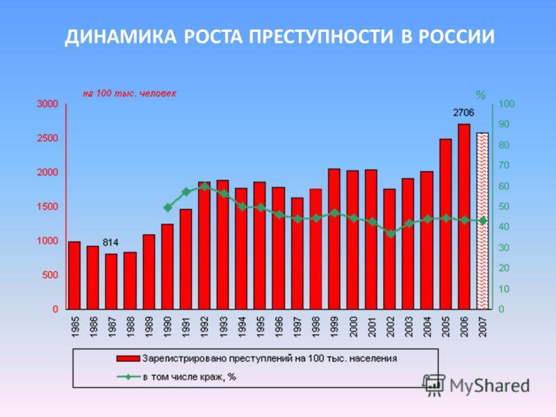 ДИНАМИКА РОСТА ПРЕСТУПНОСТИ В РОССИИ