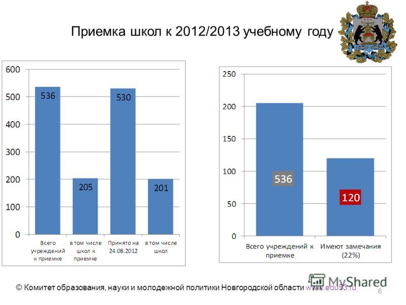 Приемка школ к 2012/2013 учебному году © Комитет образования, науки и молодежной политики Новгородской области www.edu53.ru 6