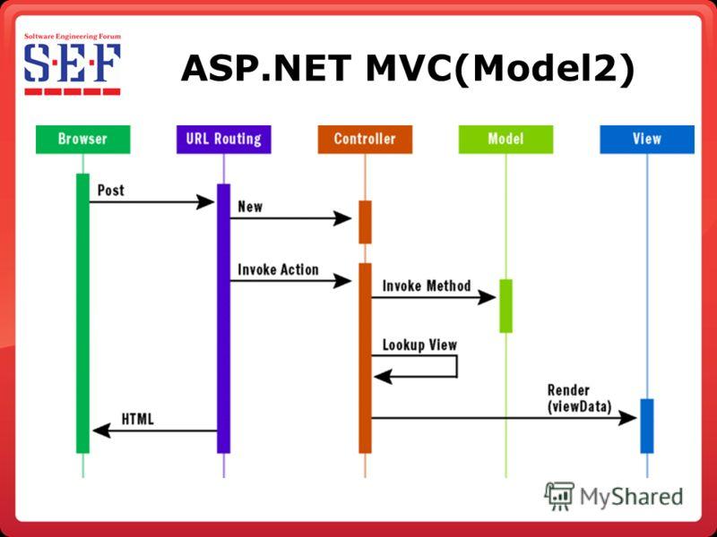 ASP.NET MVC(Model2)