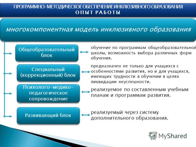 ПРОГРАММНО-МЕТОДИЧЕСКОЕ ОБЕСПЕЧЕНИЕ ИНКЛЮЗИВНОГО ОБРАЗОВАНИЯ ОПЫТ РАБОТЫ ПРОГРАММНО-МЕТОДИЧЕСКОЕ ОБЕСПЕЧЕНИЕ ИНКЛЮЗИВНОГО ОБРАЗОВАНИЯ ОПЫТ РАБОТЫ многокомпонентная модель инклюзивного образования Общеобразовательный блок Специальный (коррекционный) б