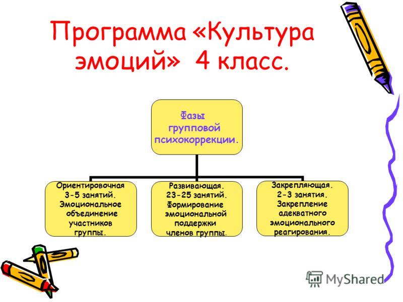 Программа «Культура эмоций» 4 класс. Фазы групповой психокоррекции. Ориентировочная 3-5 занятий. Эмоциональное объединение участников группы. Развивающая. 23-25 занятий. Формирование эмоциональной поддержки членов группы. Закрепляющая. 2-3 занятия. З