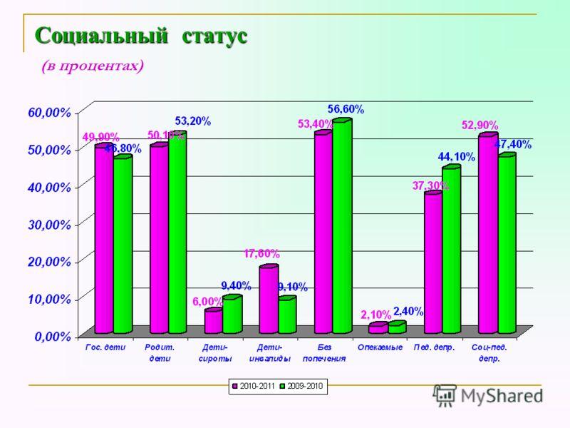 Социальный статус Социальный статус (в процентах)