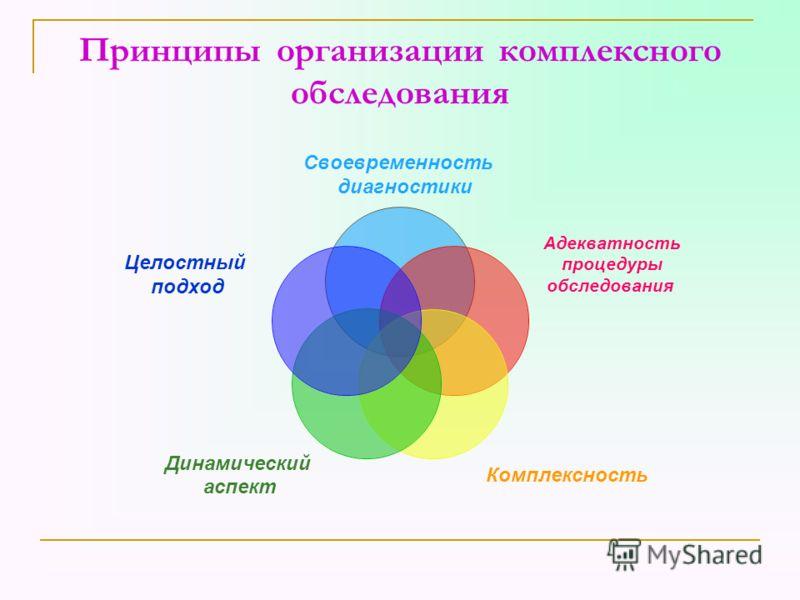 Принципы организации комплексного обследования Своевременность диагностики Адекватность процедуры обследования Комплексность Динамический аспект Целостный подход