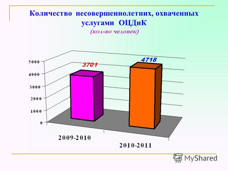 Количество несовершеннолетних, охваченных услугами ОЦДиК (кол-во человек)