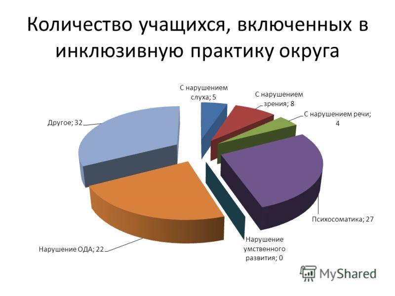 Количество учащихся, включенных в инклюзивную практику округа