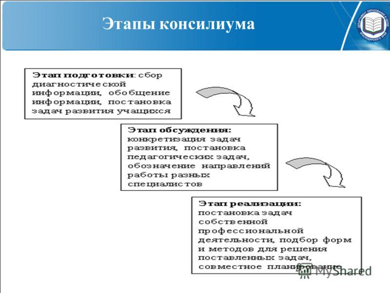 Этапы консилиума подготовительный (диагностический) основной Реализации