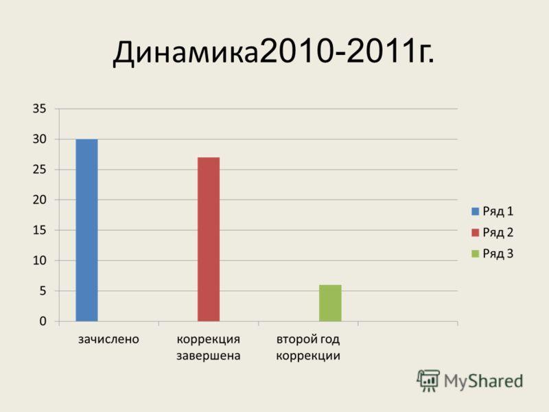 Динамика 2010-2011г.