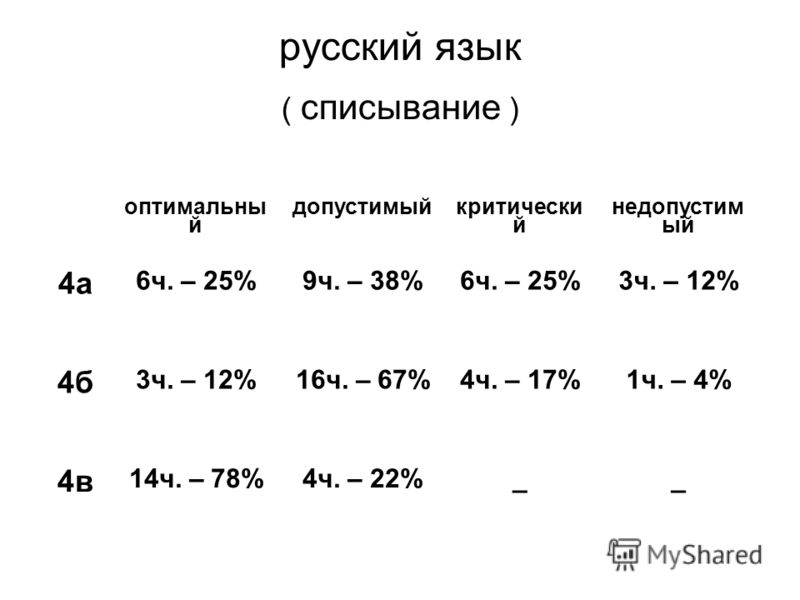 русский язык ( списывание ) оптимальны й допустимый критически й недопустим ый 4а 6ч. – 25%9ч. – 38%6ч. – 25%3ч. – 12% 4б 3ч. – 12%16ч. – 67%4ч. – 17%1ч. – 4% 4в 14ч. – 78%4ч. – 22%__