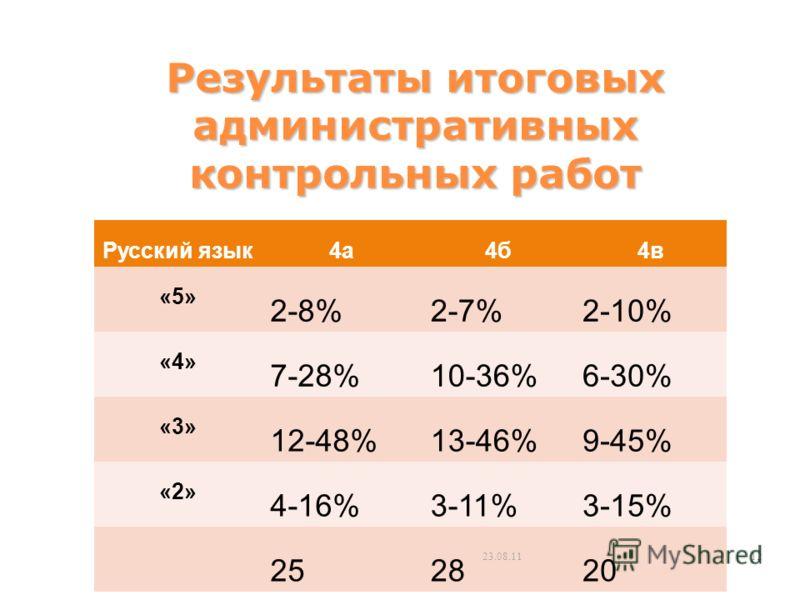 Результаты итоговых административных контрольных работ Русский язык4а4б4в «5» 2-8%2-7%2-10% «4» 7-28%10-36%6-30% «3» 12-48%13-46%9-45% «2» 4-16%3-11%3-15% 252820 23.08.1112