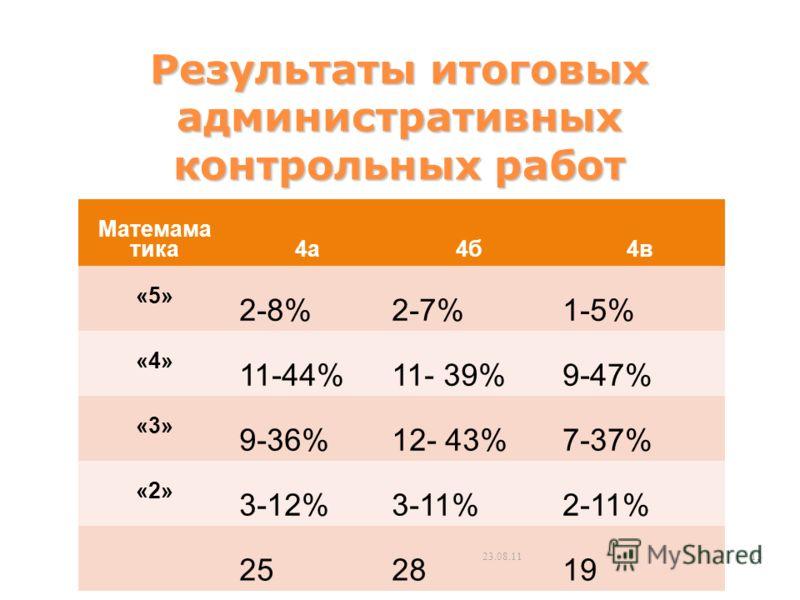 Результаты итоговых административных контрольных работ Матемама тика 4а4б4в «5» 2-8%2-7%1-5% «4» 11-44%11- 39%9-47% «3» 9-36%12- 43%7-37% «2» 3-12%3-11%2-11% 252819 23.08.1113