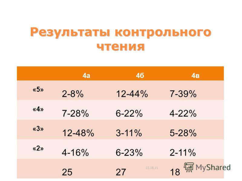 Результаты контрольного чтения 4а4б4в «5» 2-8%12-44%7-39% «4» 7-28%6-22%4-22% «3» 12-48%3-11%5-28% «2» 4-16%6-23%2-11% 252718 23.08.1114