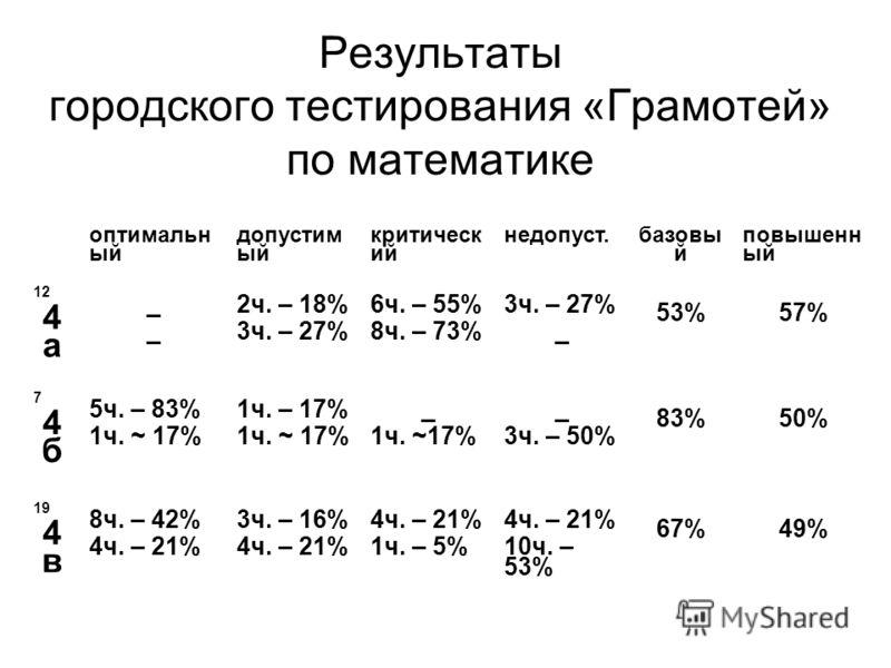Результаты городского тестирования «Грамотей» по математике оптимальн ый допустим ый критическ ий недопуст. базовы й повышенн ый 12 4 а ____ 2ч. – 18% 3ч. – 27% 6ч. – 55% 8ч. – 73% 3ч. – 27% _ 53%57% 74б74б 5ч. – 83% 1ч. ~ 17% 1ч. – 17% 1ч. ~ 17% _ 1