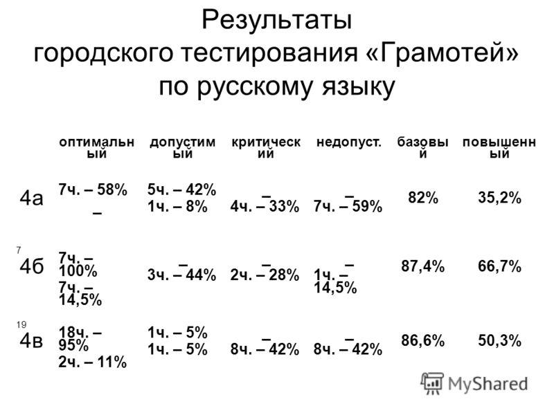 Результаты городского тестирования «Грамотей» по русскому языку оптимальн ый допустим ый критическ ий недопуст. базовы й повышенн ый 4а 7ч. – 58% _ 5ч. – 42% 1ч. – 8% _ 4ч. – 33% _ 7ч. – 59% 82%35,2% 7 4б 7ч. – 100% 7ч. – 14,5% _ 3ч. – 44% _ 2ч. – 28