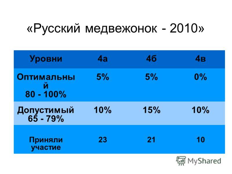 «Русский медвежонок - 2010» Уровни4а4б4в Оптимальны й 80 - 100% 5% 0% Допустимый 65 - 79% 10%15%10% Приняли участие 232110