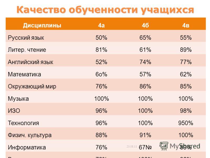 Качество обученности учащихся Дисциплины4а4б4в Русский язык50%65%55% Литер. чтение81%61%89% Английский язык52%74%77% Математика6о%57%62% Окружающий мир76%86%85% Музыка100% ИЗО96%100%98% Технология96%100%950% Физич. культура88%91%100% Информатика76%67