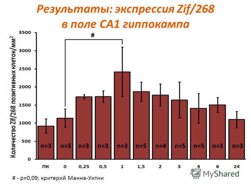 Результаты: экспрессия Zif/268 в поле СА1 гиппокампа # # - p=0,09; критерий Манна-Уитни n=3 n=5 n=4