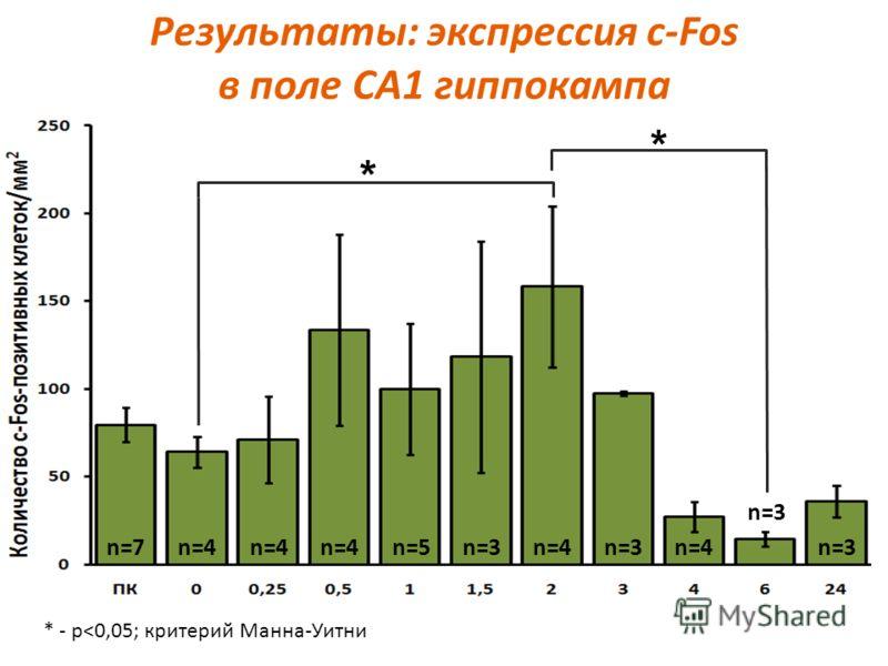 Результаты: экспрессия c-Fos в поле СА1 гиппокампа * * * - p