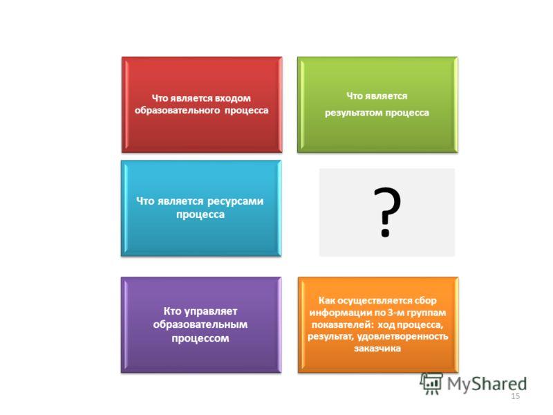 15 Что является входом образовательного процесса Что является результатом процесса Кто управляет образовательным процессом Что является ресурсами процесса Как осуществляется сбор информации по 3-м группам показателей: ход процесса, результат, удовлет