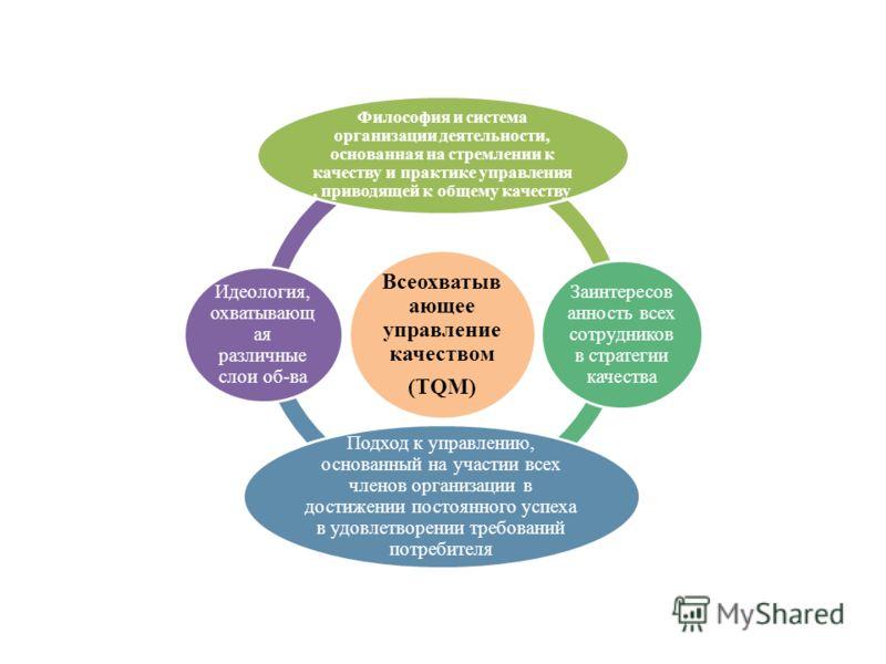Всеохватыв ающее управление качеством (TQM) Философия и система организации деятельности, основанная на стремлении к качеству и практике управления, приводящей к общему качеству Заинтересов анность всех сотрудников в стратегии качества Подход к управ